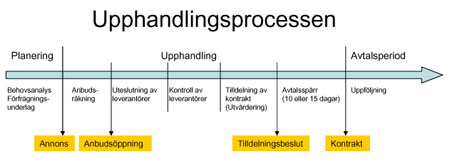 Processbeskrivning